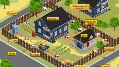Правильное строительство: как возвести дом на века